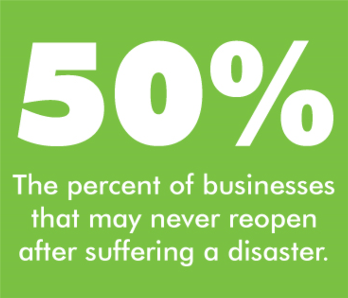50% of businesses may never reopen after suffering a disaster.